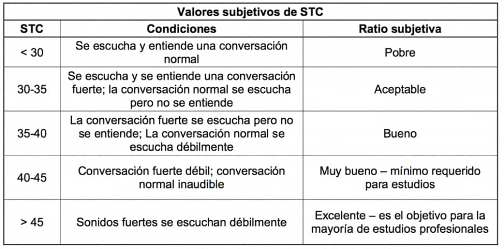 Tabla comparativa de Valores Stc