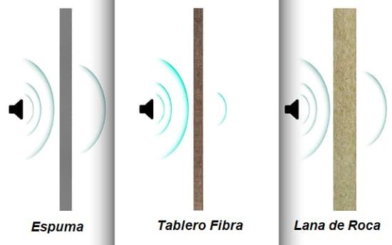 materiales de cuadros acusticos